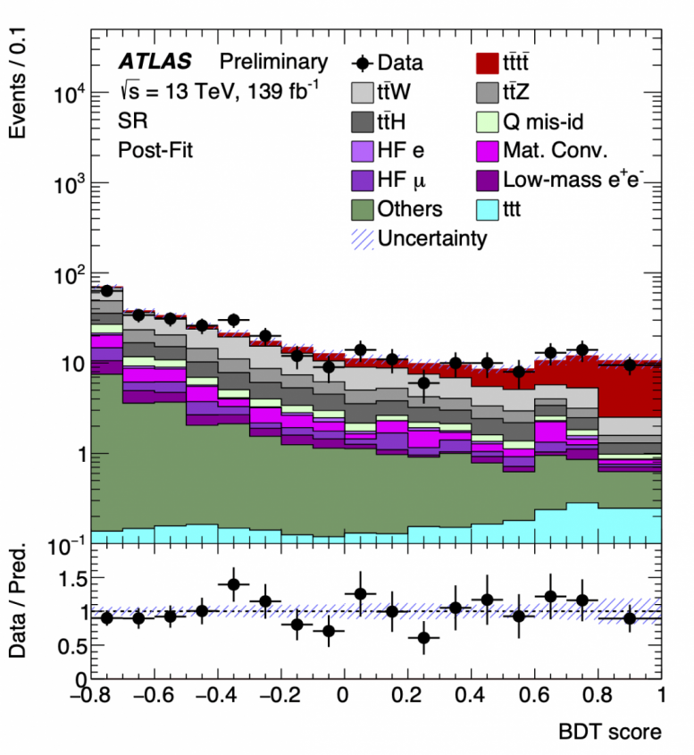 BDT ATLAS Four Top Quark