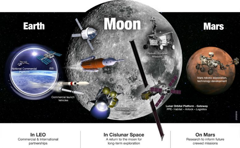 NASA's Exploration Campaign: Back to the Moon and on to Mars