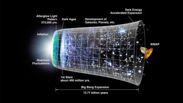 Before the Big Bang CMB Timeline