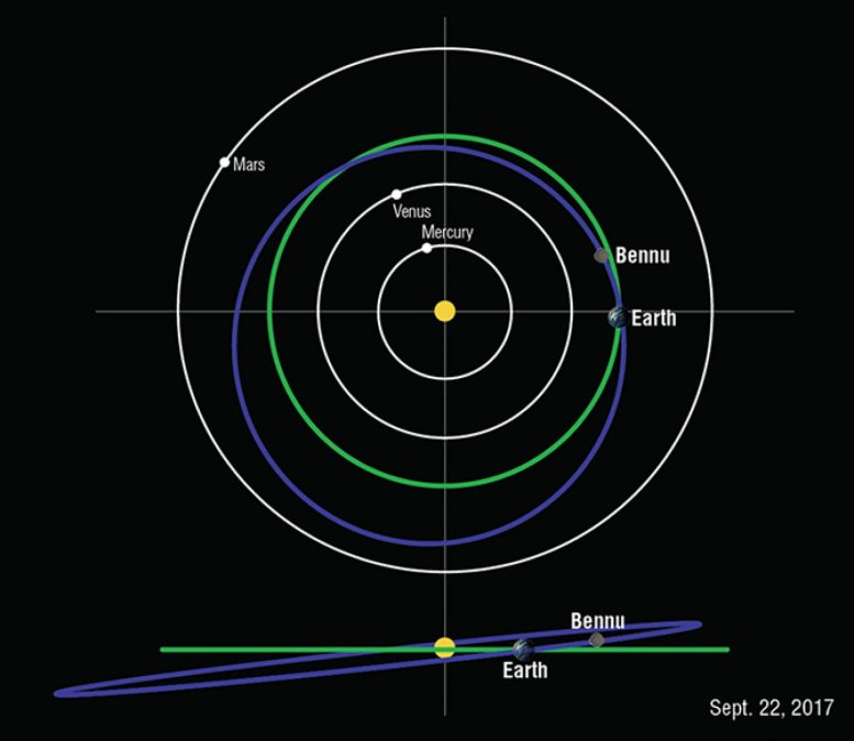 Bennu Orbit Diagram