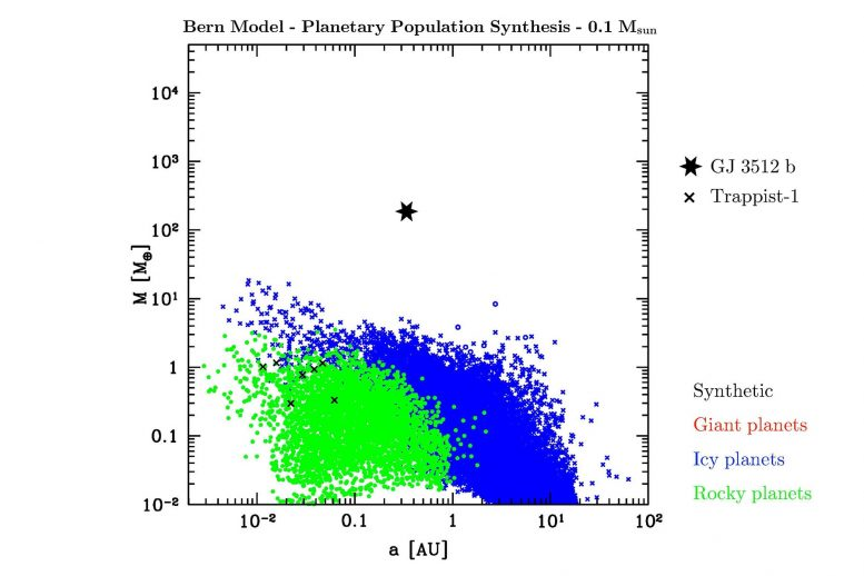 Bern Model Planetary Population Synthesis