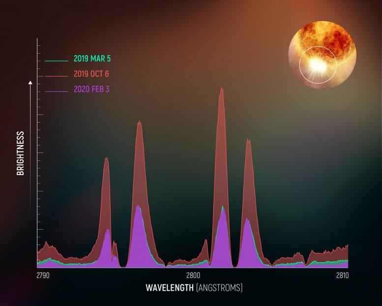 Betelgeuse Magnesium II Spectrum Diagram