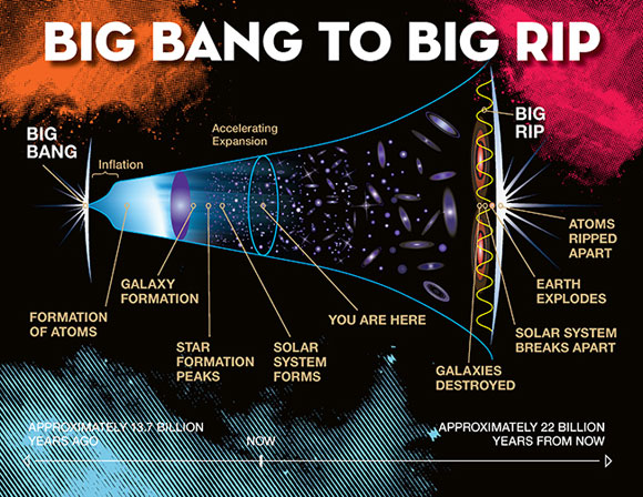 Big Bang to Big Rip