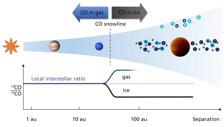 Birth Environments of Planets in Proto-Planetary Disk