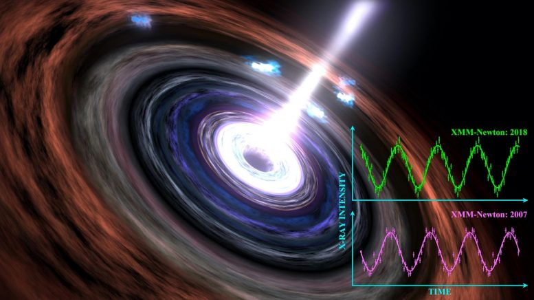 Black Hole Heartbeat Signal