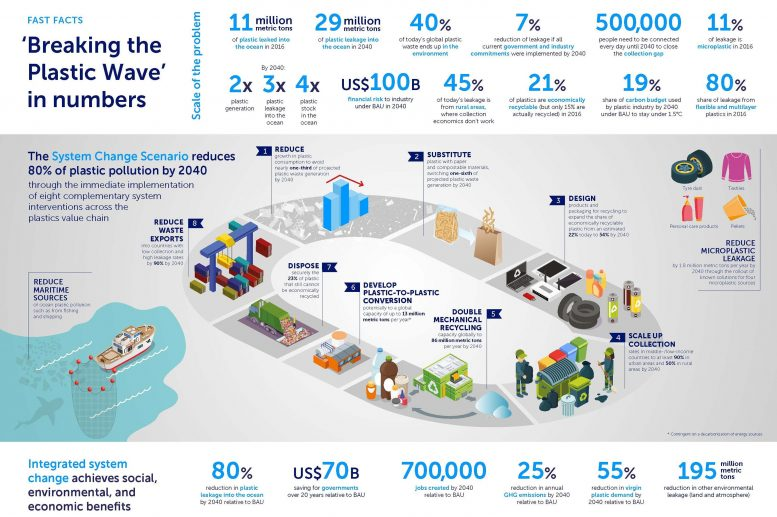 Breaking the Plastic Wave By The Numbers