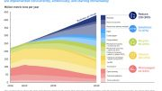 Breaking the Plastic Wave Wedge Analysis