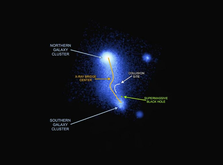 Bridge Between Galaxy Clusters Abell 2384 X Ray View Annotated