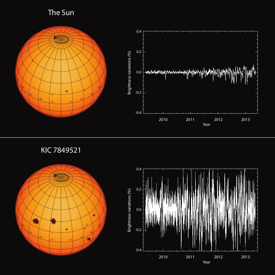 """Sun's Activity Is Extremely Weak Compared to Similar Stars – """"We ..."""