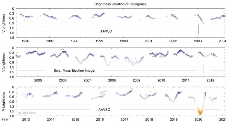 Brightness Variations of Betelgeuse