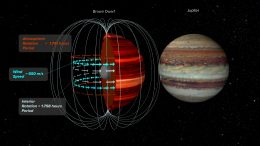Brown Dwarf and Jupiter