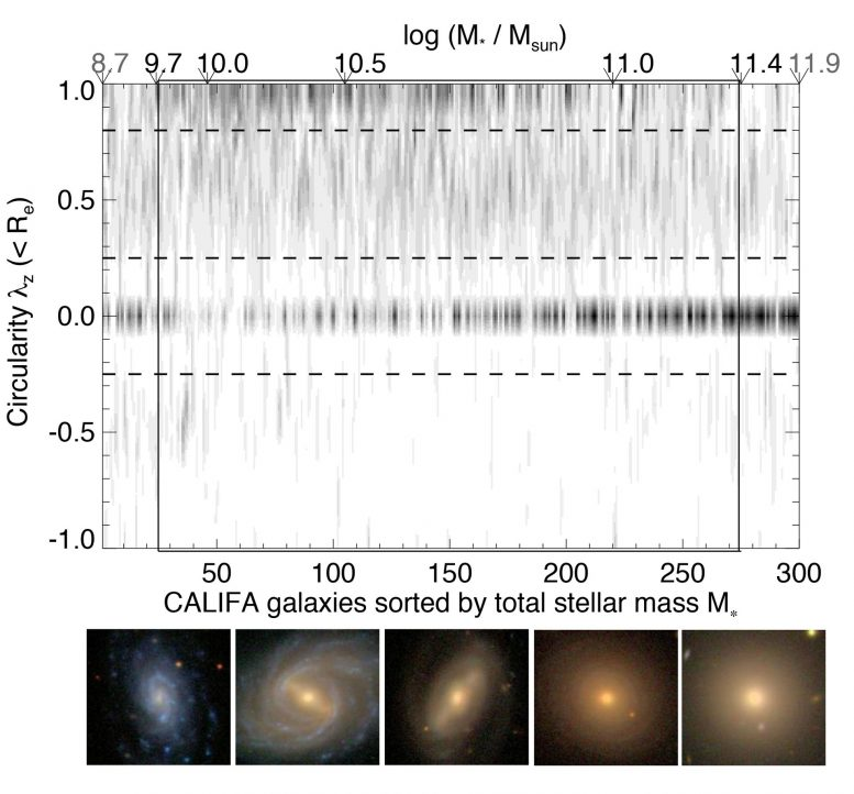 CALIFA Renews the Classification of Galaxies