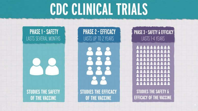 CDC Clinical Trials