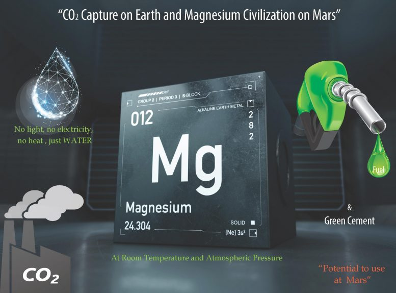 CO2 Capture on Earth and Magnesium Civilization on Mars