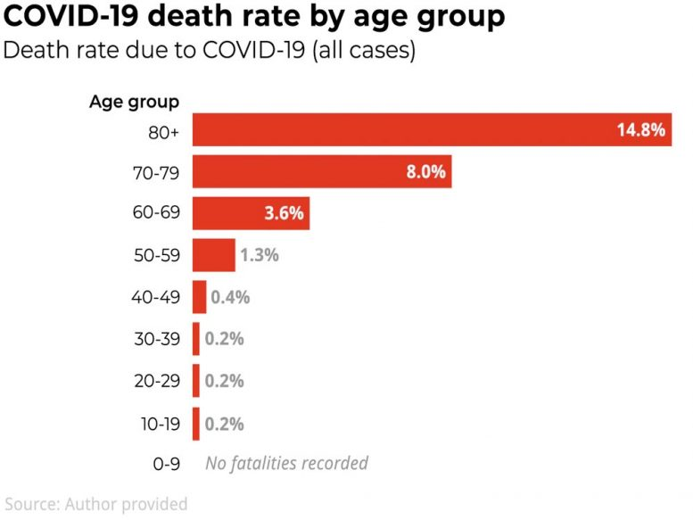 COVID-19 Death Rate by Age Group