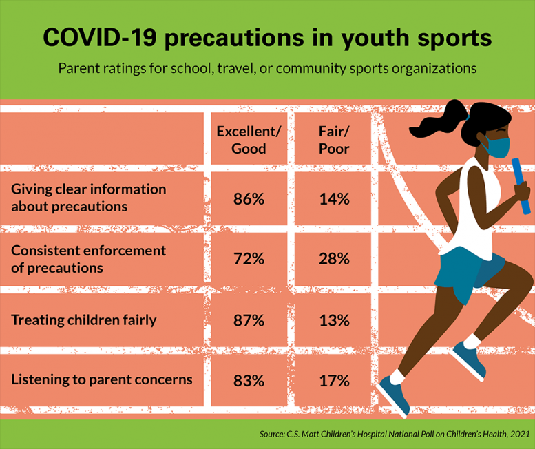 COVID-19 Precautions in Youth Sports