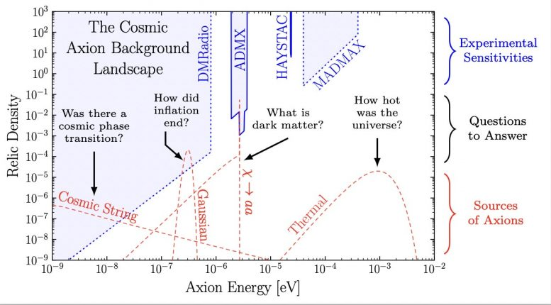 CaB as a Function of Energy and Density
