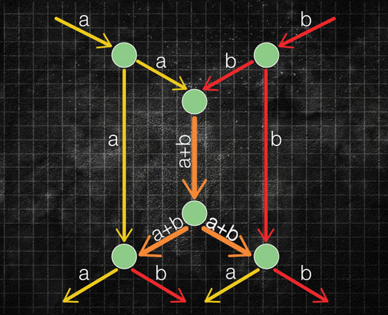 Calculating the total capacity of a data network