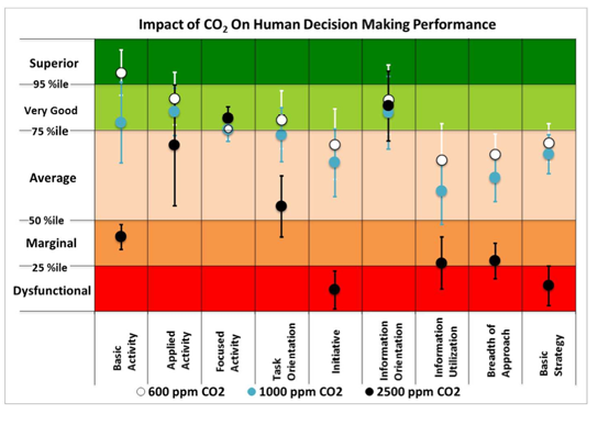 Carbon Dioxide Impairs Decision-Making Performance