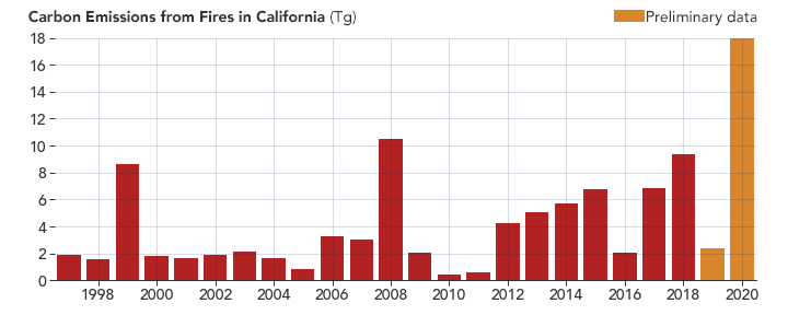 Carbon Emissions California Fires 1997 2020
