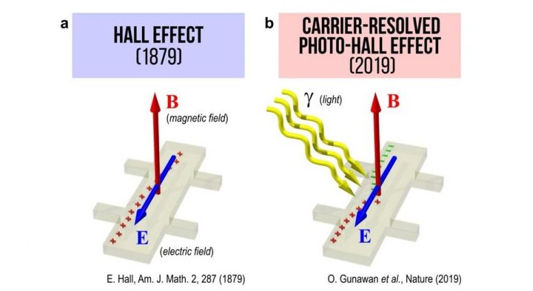 Carrier Resolved Photo-Hall Effect