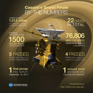 Cassini Completes Final Titan Flyby