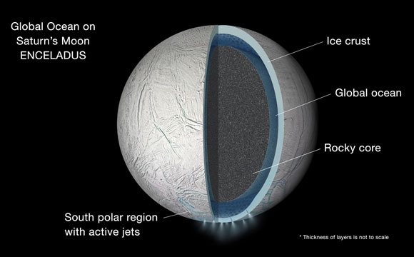 Cassini Discovers Global Ocean in Saturn's Moon Enceladus