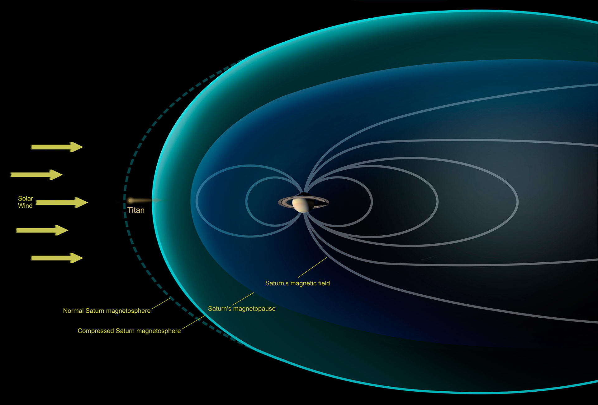 titan exposed to the full force of the solar wind rh scitechdaily com solar wind system diagram wind solar wiring diagram