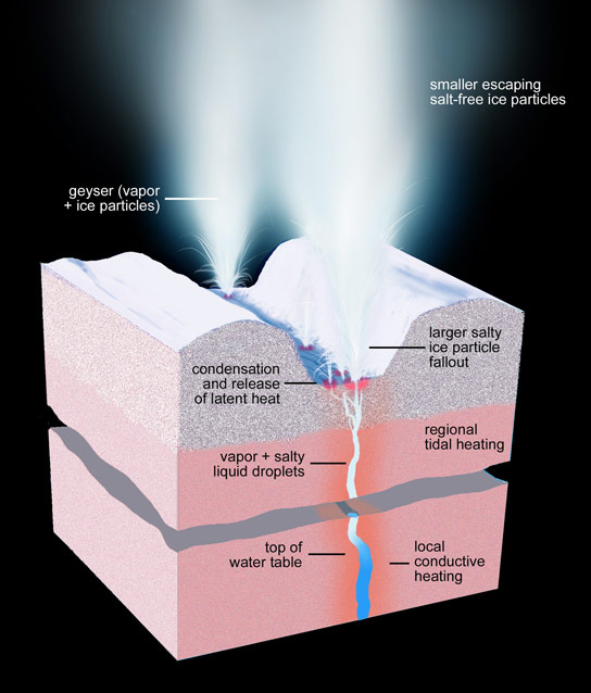 Cassini Reveals 101 Geysers on Enceladus