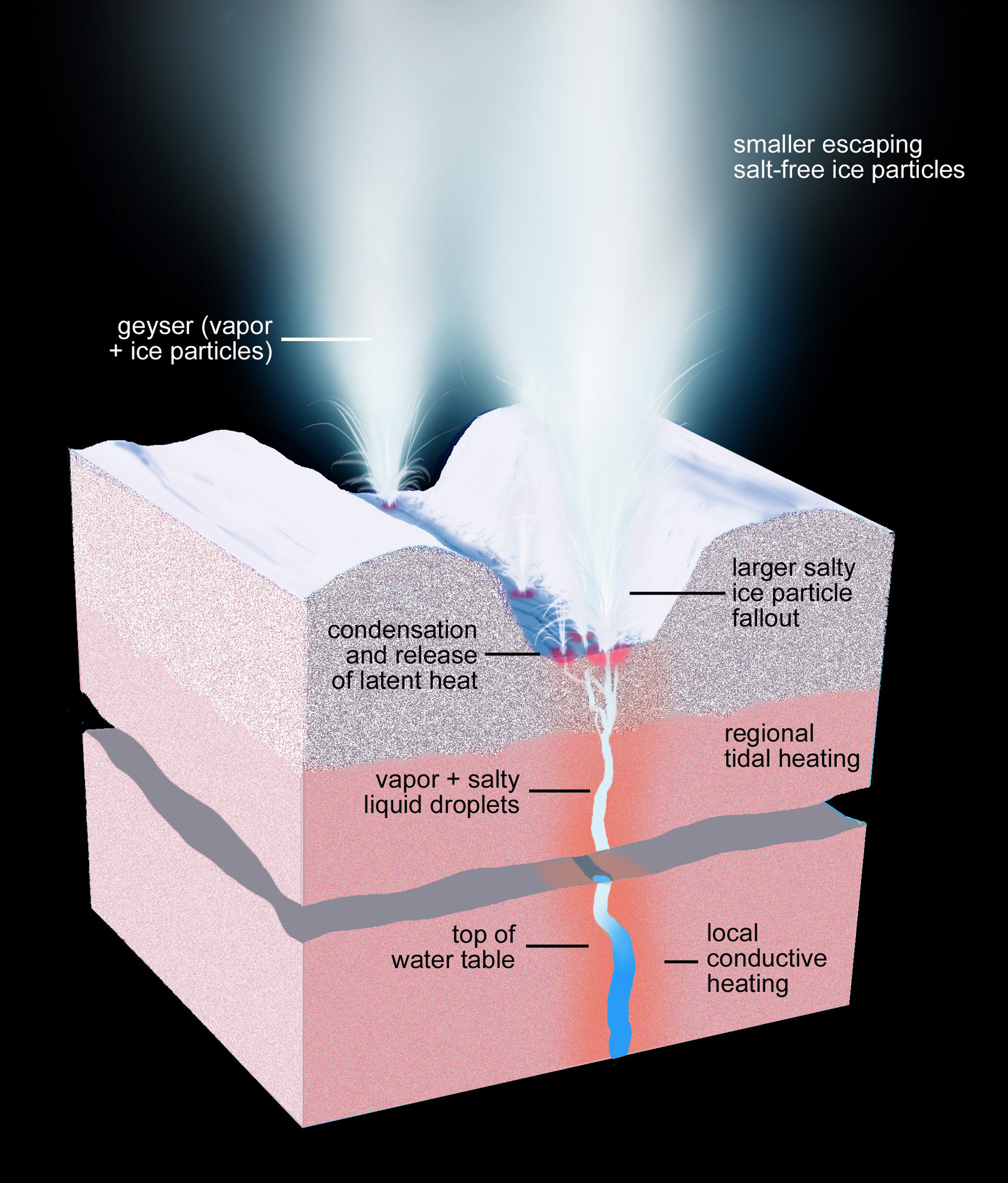 Plumes From Saturn's Moon Enceladus Hint That It Could ...