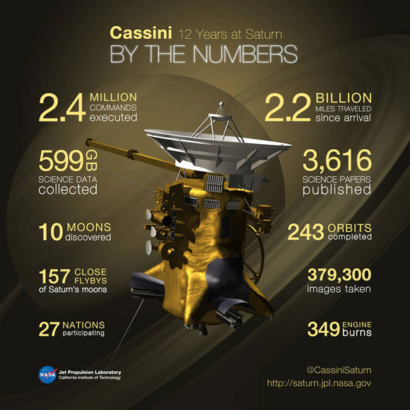 Cassini Spacecraft Begins Final Year at Saturn