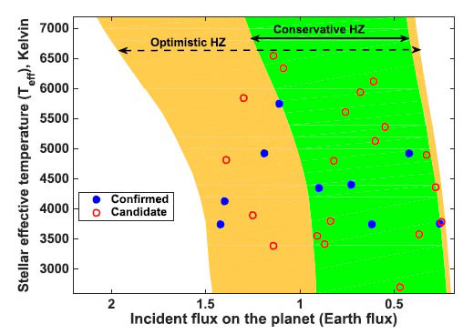 Catalog of Habitable Zone Exoplanets