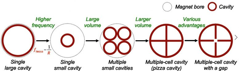 Cavity Designs With Various Internal Sections