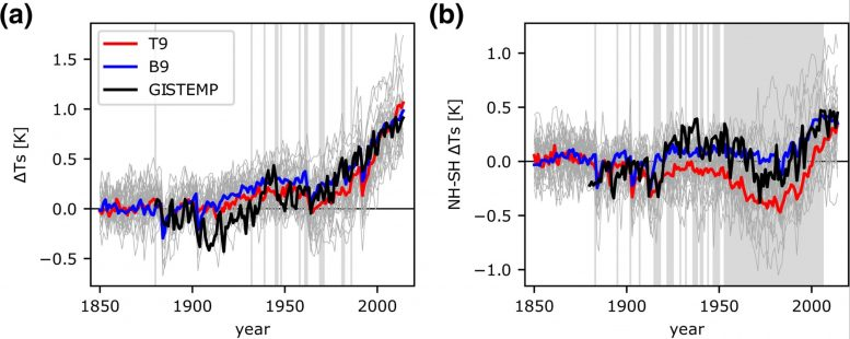 Changes in Annual Global-Mean Surface Temperature