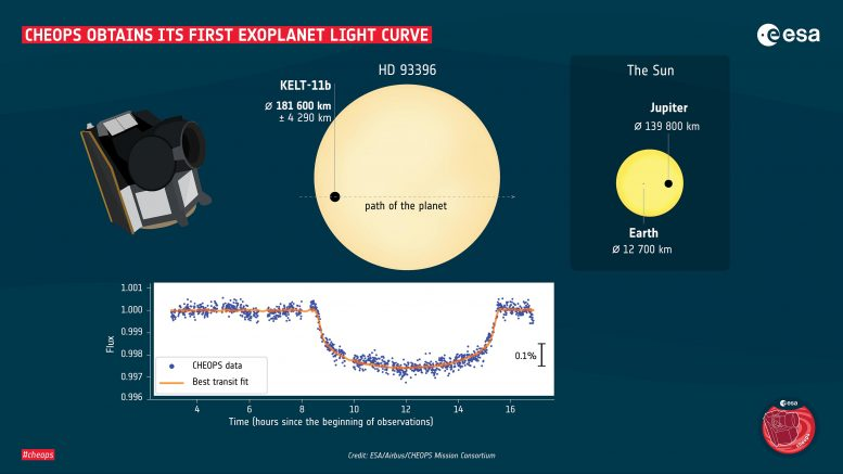 Cheops First Exoplanet Light Curve
