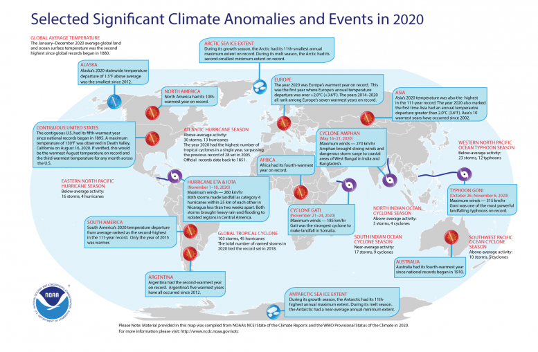 Climate anomalies in 2020