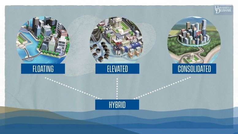 Climate Change Managed Retreat Floating Cities