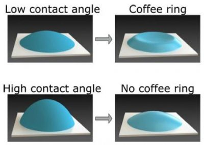 Coffee Rings Physics