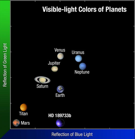Colors of Planets in Our Solar System andExoplanet HD 189733b