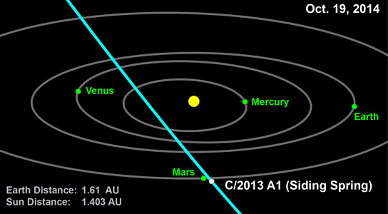 Comet 2013 A1 Will Make a Very Close Approach to Mars