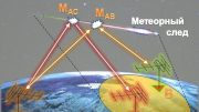 Communication Interception Through Meteor Trails