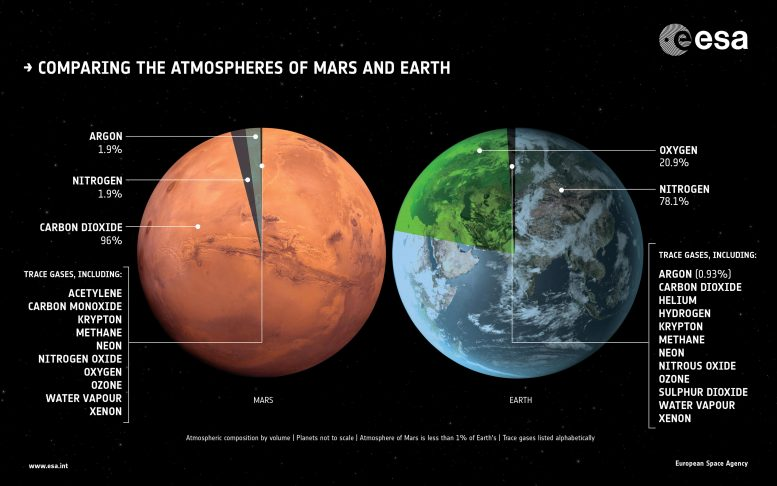 Compare Atmospheres Mars Earth