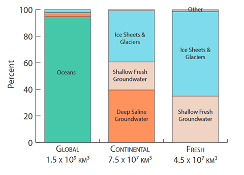 Comparing Earth's Water Reservoirs