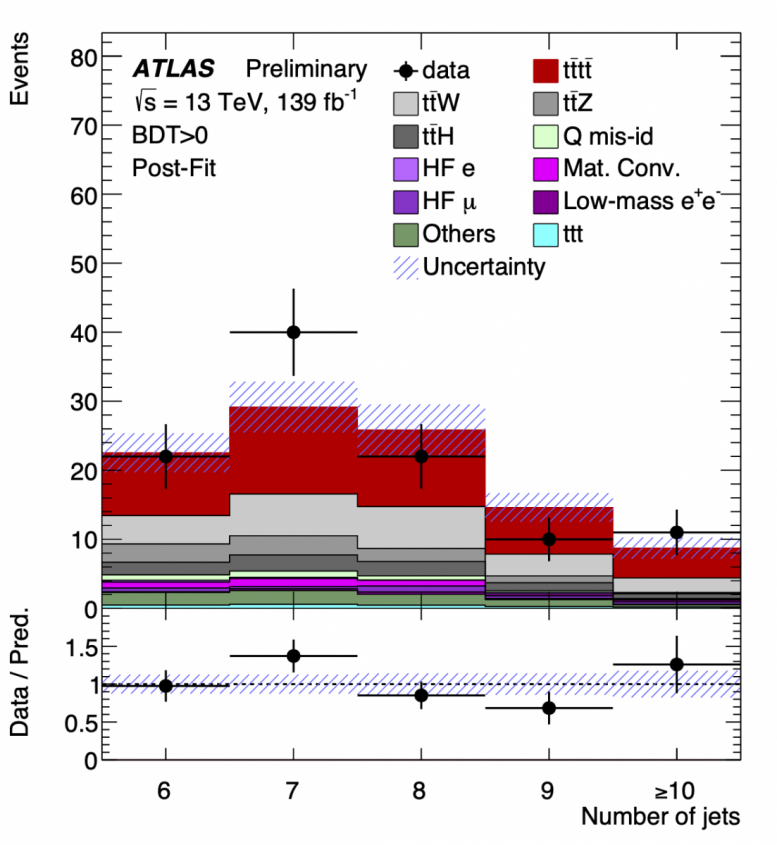 Comparison ATLAS Four Top Quark