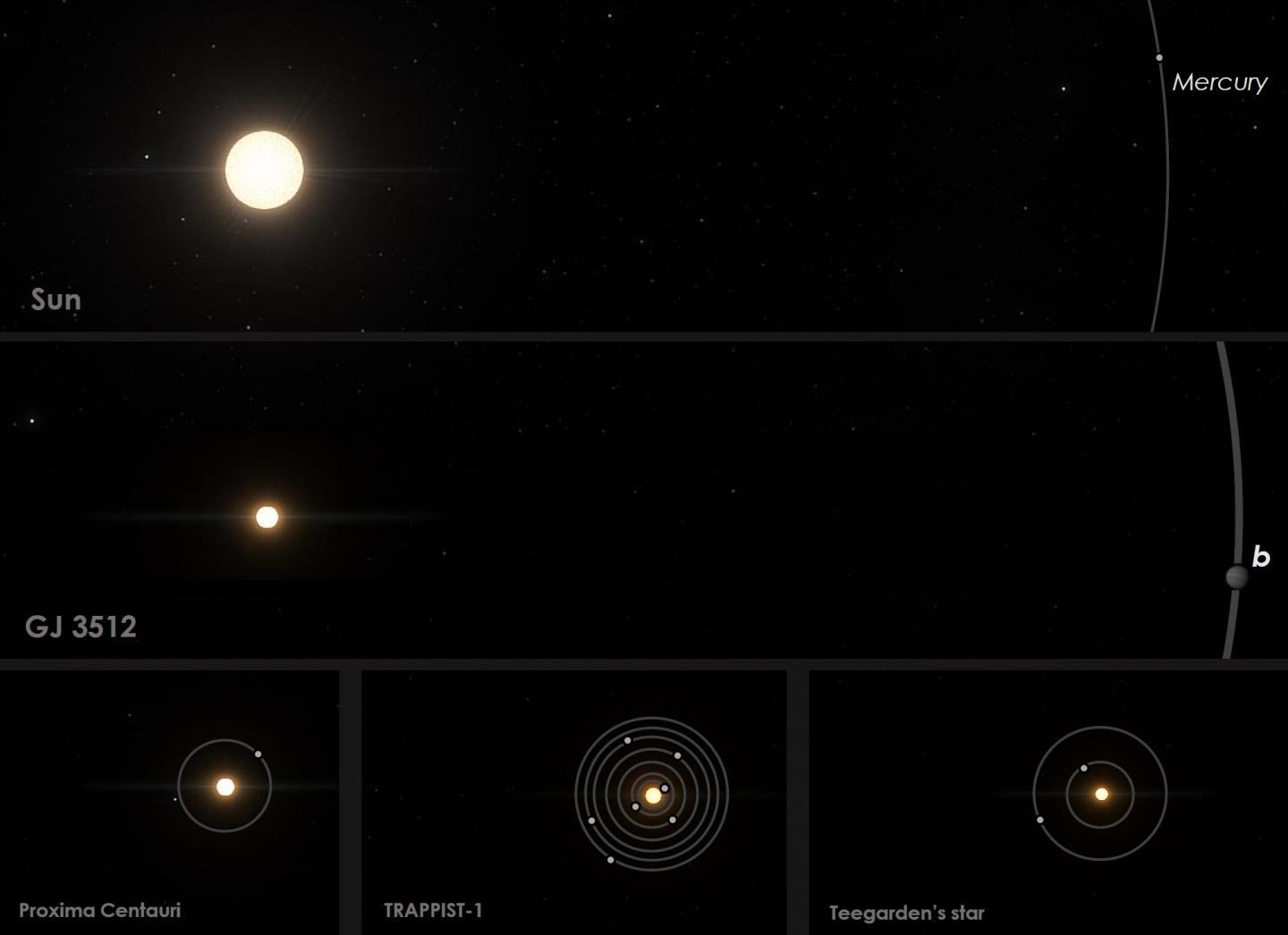 Understanding Of How Planets Form Challenged By Giant Exoplanet Around Tiny Star
