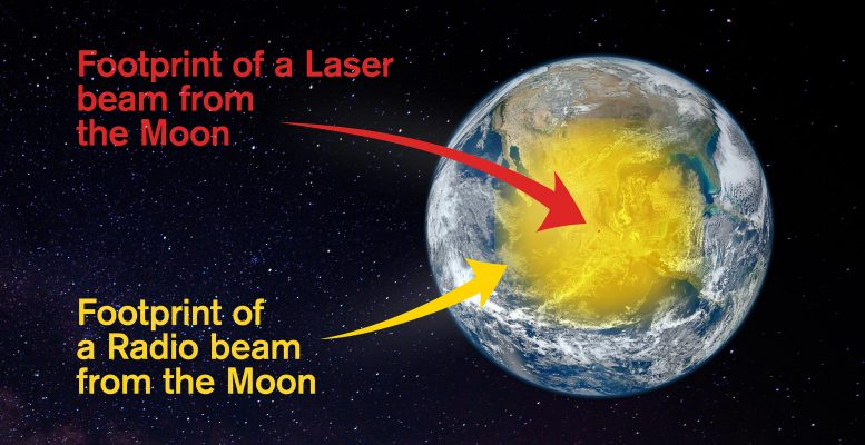 Comparison of Laser and Radio Beam Footprints