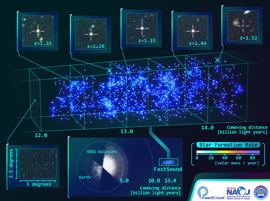 Constructing a 3D Map of the Large Scale Structure of the Universe