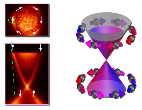 Control over Photoelectrons from a Topological Insulator