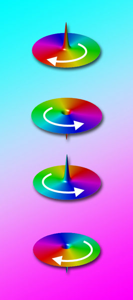 Controlling Spin Orientation in Magnetic Nanodisks Could Multiply Magnetic Memory