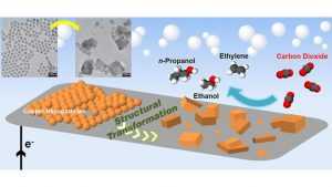 Copper Catalyst Yields High Efficiency CO2 to Fuels Conversion